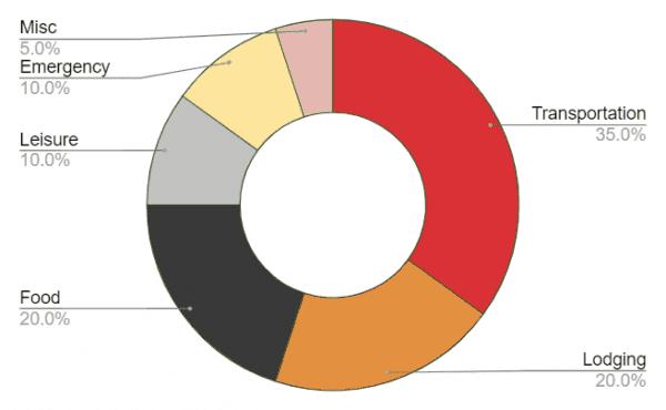 travel budget template pie chart